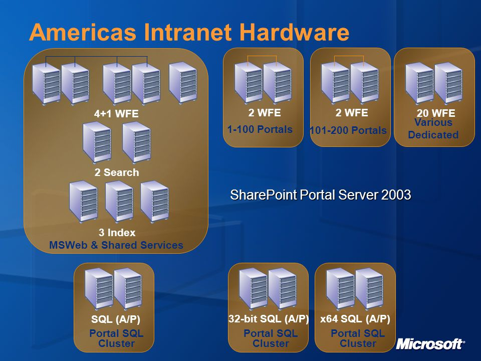 Americas Intranet Hardware 4+1 WFE 2 Search 3 Index MSWeb & Shared Services 2 WFE 1-100 Portals 2 WFE 101-200 Portals SQL (A/P) Portal SQL Cluster 32-bit SQL (A/P) Portal SQL Cluster x64 SQL (A/P) Portal SQL Cluster SharePoint Portal Server 2003 20 WFE Various Dedicated