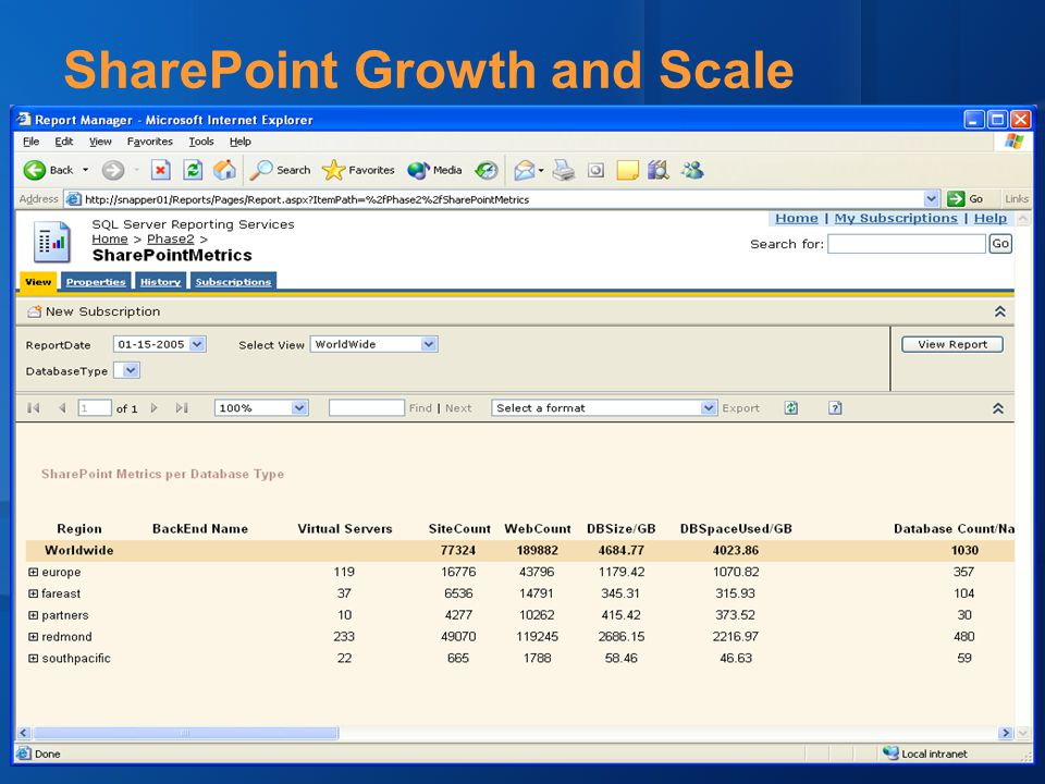 SharePoint Growth and Scale