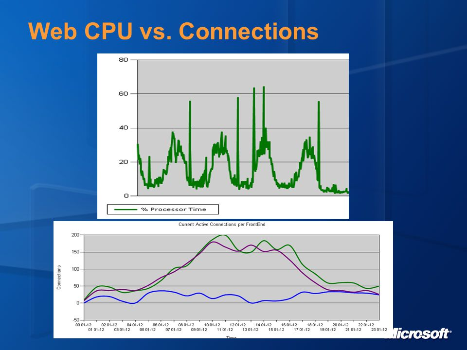 Web CPU vs. Connections