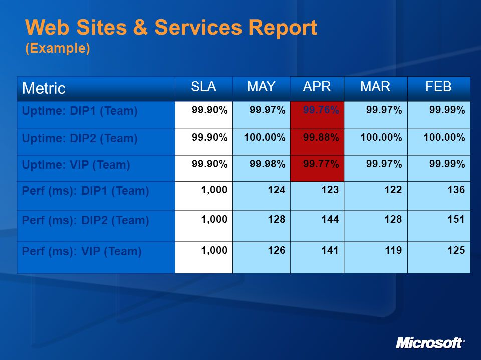 Web Sites & Services Report (Example) Metric SLAMAYAPRMARFEB Uptime: DIP1 (Team) 99.90%99.97%99.76%99.97%99.99% Uptime: DIP2 (Team) 99.90%100.00%99.88%100.00% Uptime: VIP (Team) 99.90%99.98%99.77%99.97%99.99% Perf (ms): DIP1 (Team) 1,000124123122136 Perf (ms): DIP2 (Team) 1,000128144128151 Perf (ms): VIP (Team) 1,000126141119125