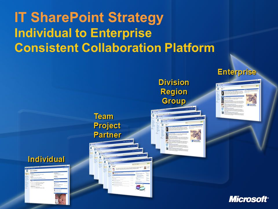 IT SharePoint Strategy Individual to Enterprise Consistent Collaboration Platform Individual Enterprise DivisionRegionGroup TeamProjectPartner