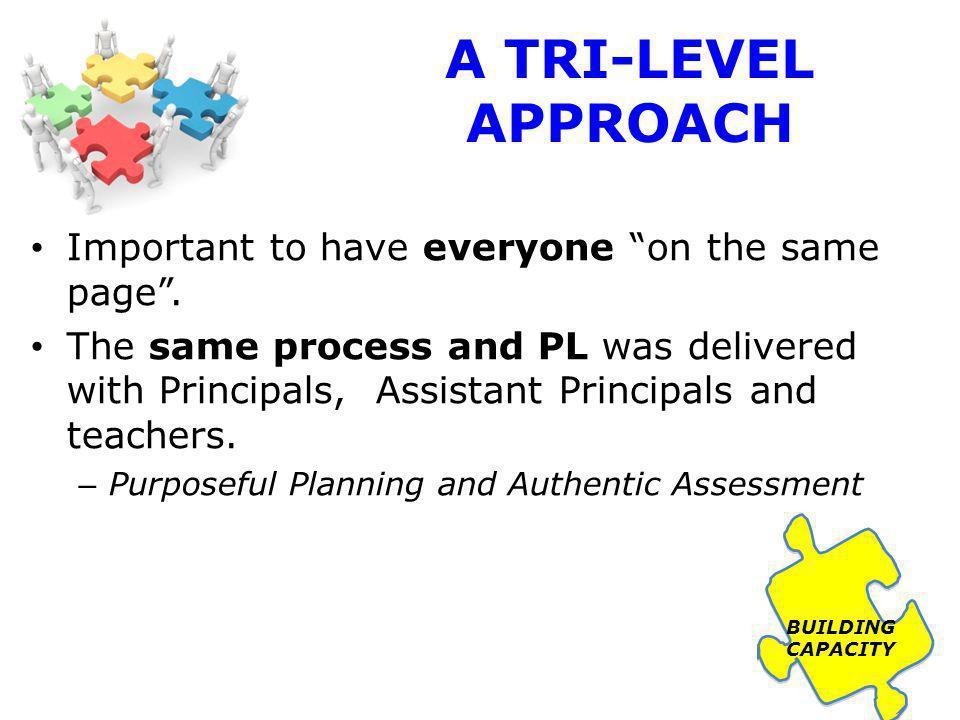 FOCUSED PL 2011 Regional Curriculum Meetings for School Leaders – 10 full day meetings every 3 weeks Focus – the PL required to achieve the 2010 regional goal.