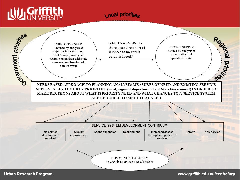 Urban Research Programwww.griffith.edu.au/centre/urp INDICATIVE NEED - defined by analysis of objective indicators incl.