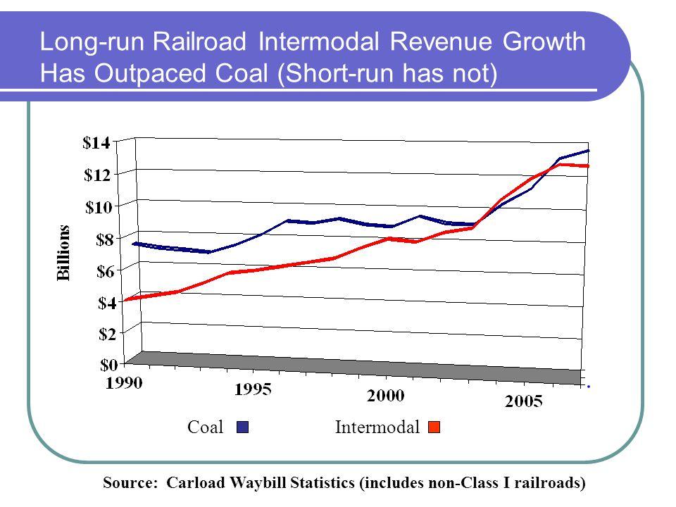 Long-run Railroad Intermodal Revenue Growth Has Outpaced Coal (Short-run has not) Source: Carload Waybill Statistics (includes non-Class I railroads)