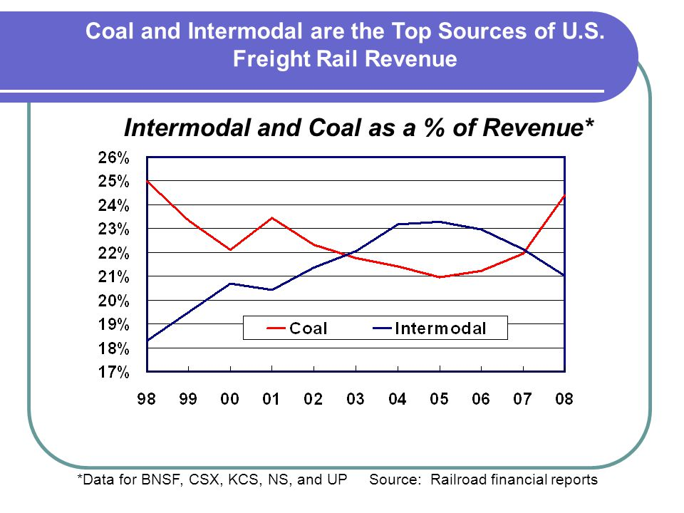 *Data for BNSF, CSX, KCS, NS, and UP Source: Railroad financial reports Intermodal and Coal as a % of Revenue* Coal and Intermodal are the Top Sources