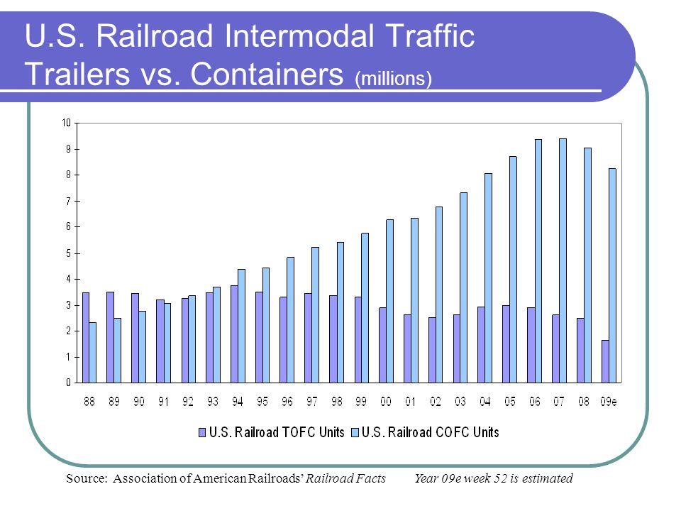 U.S. Railroad Intermodal Traffic Trailers vs. Containers (millions) Source: Association of American Railroads Railroad Facts Year 09e week 52 is estim
