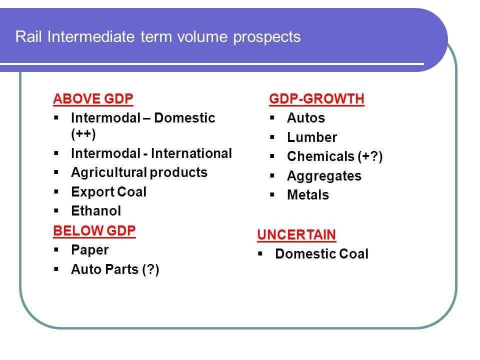 UNCERTAIN Domestic Coal Rail Intermediate term volume prospects ABOVE GDP BELOW GDP Paper Auto Parts (?) ABOVE GDP Intermodal – Domestic (++) Intermod