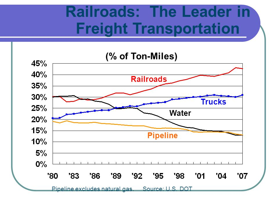 Pipeline excludes natural gas. Source: U.S. DOT Railroads: The Leader in Freight Transportation Railroads Trucks Water Pipeline (% of Ton-Miles)