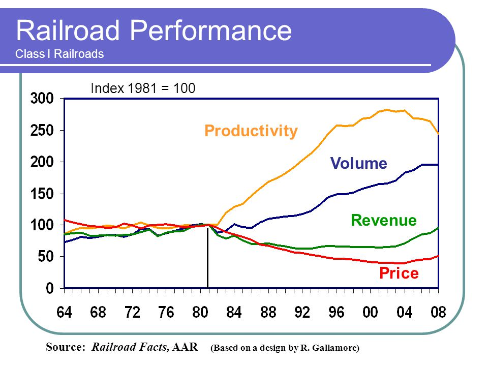 Railroad Performance Class I Railroads Index 1981 = 100 Source: Railroad Facts, AAR (Based on a design by R. Gallamore) Productivity Volume Revenue Pr