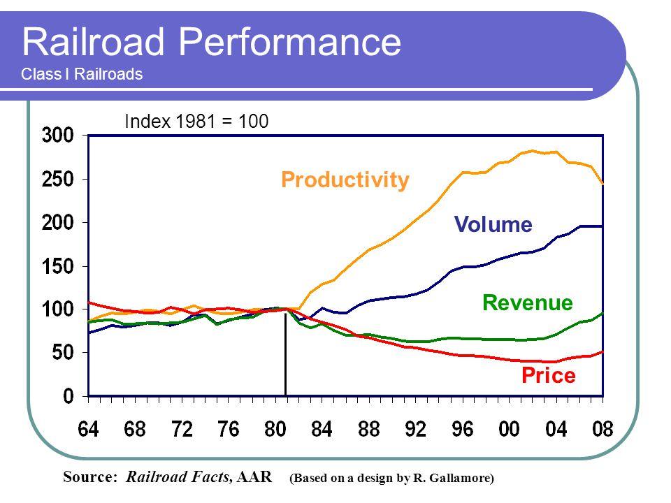 Railroad Capital Spending ($ billions, constant 2008 dollars) Data are for Class I railroads.