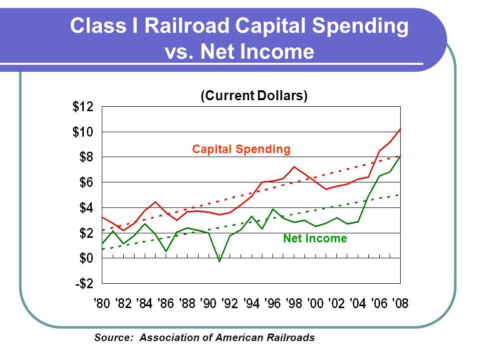 Source: Association of American Railroads Net Income Capital Spending Class I Railroad Capital Spending vs. Net Income (Current Dollars)