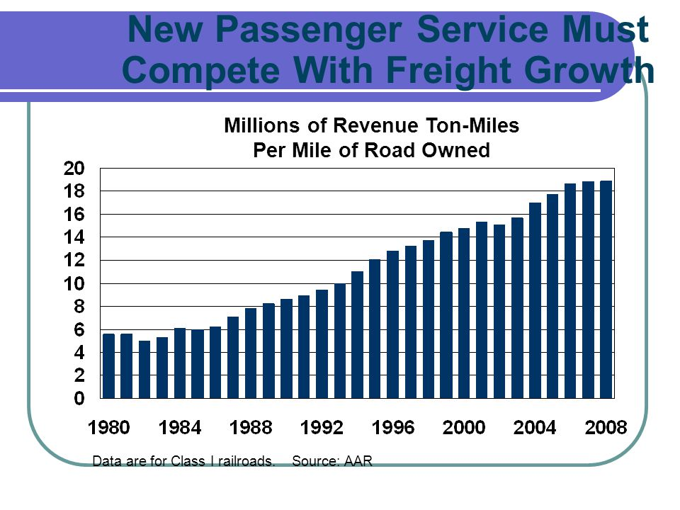 New Passenger Service Must Compete With Freight Growth Data are for Class I railroads. Source: AAR Millions of Revenue Ton-Miles Per Mile of Road Owne