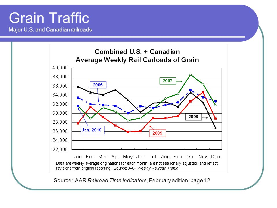 Intermodal Growth Drivers Domestic and International Globalization Trade Railroad Cost Advantages Share Recovery From Highway Truckload Issues
