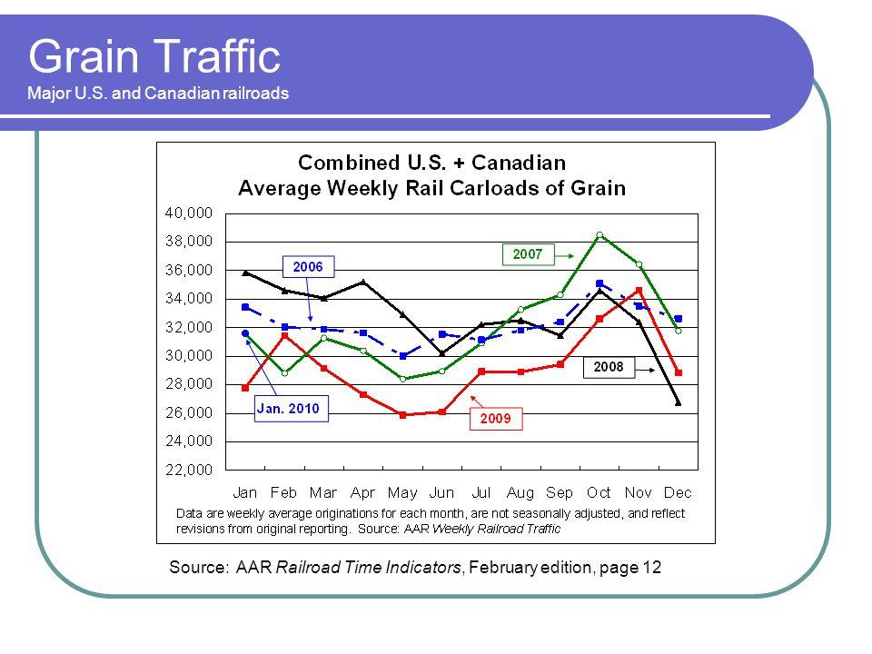 Grain Traffic Major U.S. and Canadian railroads Source: AAR Railroad Time Indicators, February edition, page 12