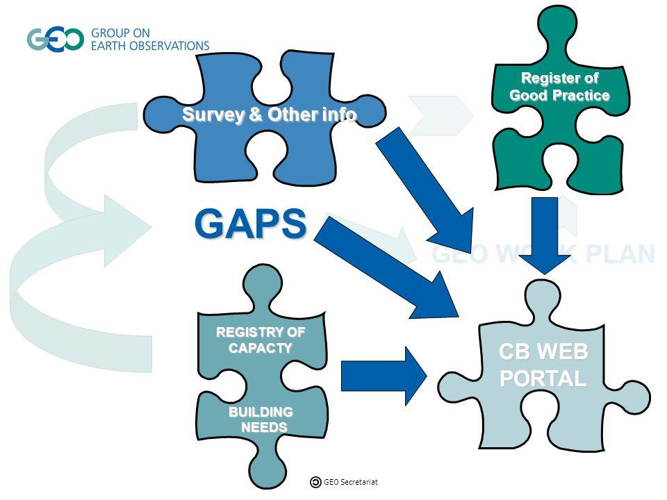 GEO Secretariat Providers Needs Resource mobilisation REGISTRY OF CAPACTY BUILDING NEEDS BUILDING NEEDS Register of Good Practice CB WEB PORTAL Survey & other Info