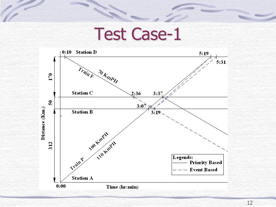 12 Test Case-1