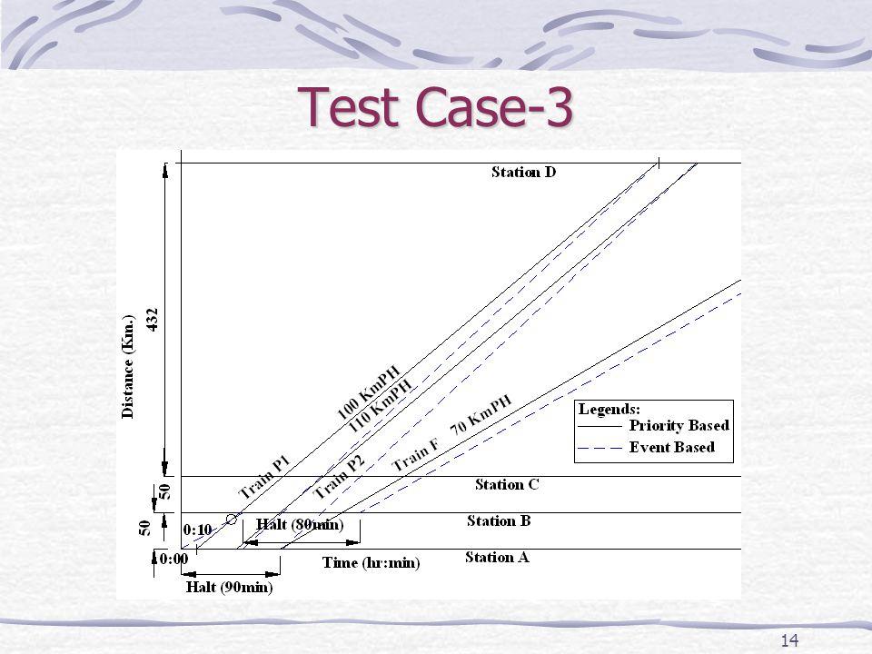 14 Test Case-3