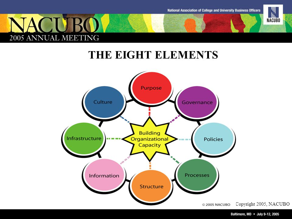 Copyright 2005, NACUBO THE EIGHT ELEMENTS