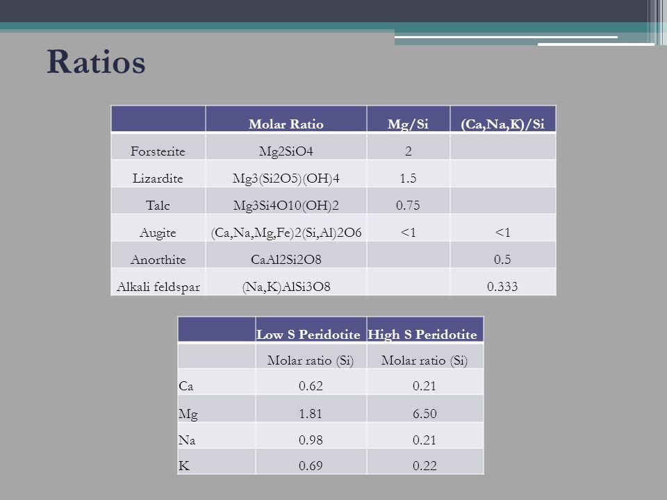 Ratios Low S PeridotiteHigh S Peridotite Molar ratio (Si) Ca0.620.21 Mg1.816.50 Na0.980.21 K0.690.22 Molar RatioMg/Si(Ca,Na,K)/Si ForsteriteMg2SiO42 LizarditeMg3(Si2O5)(OH)41.5 TalcMg3Si4O10(OH)20.75 Augite(Ca,Na,Mg,Fe)2(Si,Al)2O6<1 AnorthiteCaAl2Si2O8 0.5 Alkali feldspar(Na,K)AlSi3O8 0.333