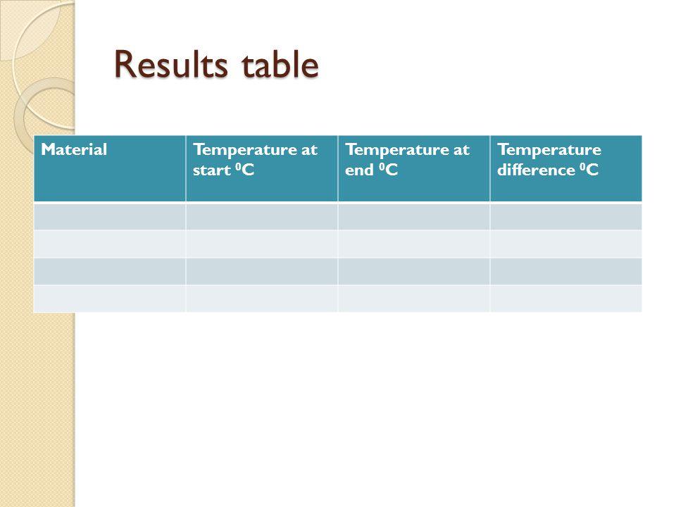 MaterialTemperature at start 0 C Temperature at end 0 C Temperature difference 0 C
