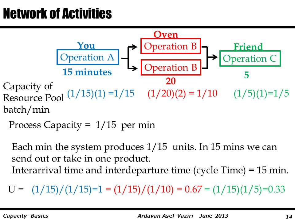14 Ardavan Asef-Vaziri June-2013Capacity- Basics Network of Activities Process Capacity = 1/15 per min Capacity of Resource Pool batch/min (1/15)(1) =