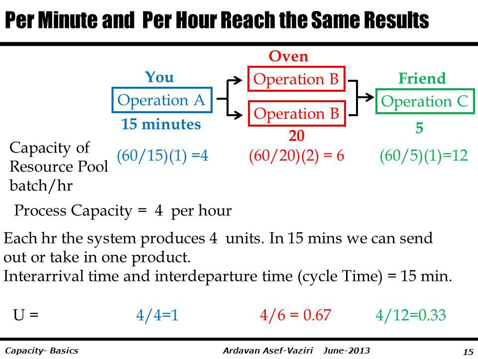 15 Ardavan Asef-Vaziri June-2013Capacity- Basics Per Minute and Per Hour Reach the Same Results Process Capacity = 4 per hour Capacity of Resource Poo