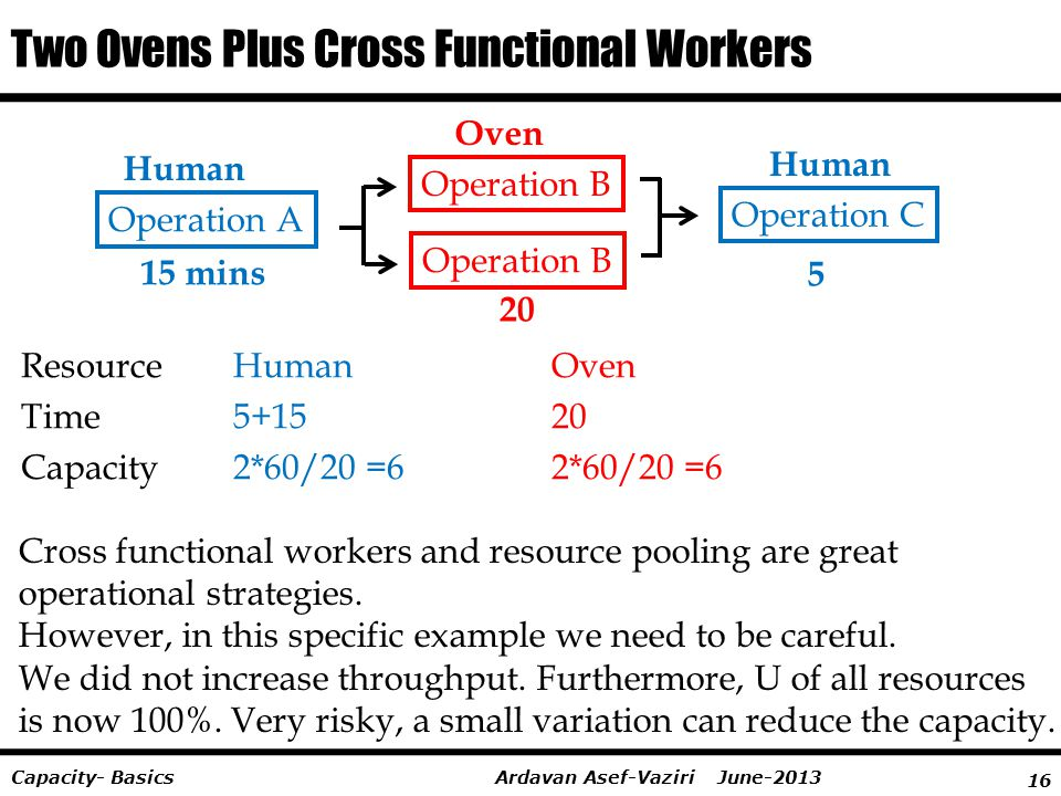 16 Ardavan Asef-Vaziri June-2013Capacity- Basics Two Ovens Plus Cross Functional Workers ResourceHuman Oven Time5+1520 Capacity2*60/20 =62*60/20 =6 Hu