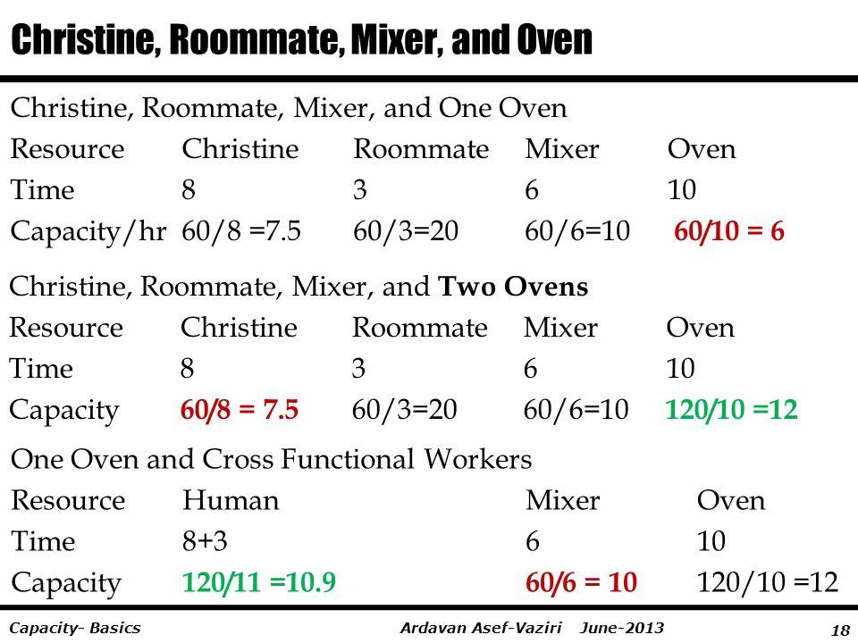 18 Ardavan Asef-Vaziri June-2013Capacity- Basics Christine, Roommate, Mixer, and Oven Christine, Roommate, Mixer, and One Oven ResourceChristine Roomm