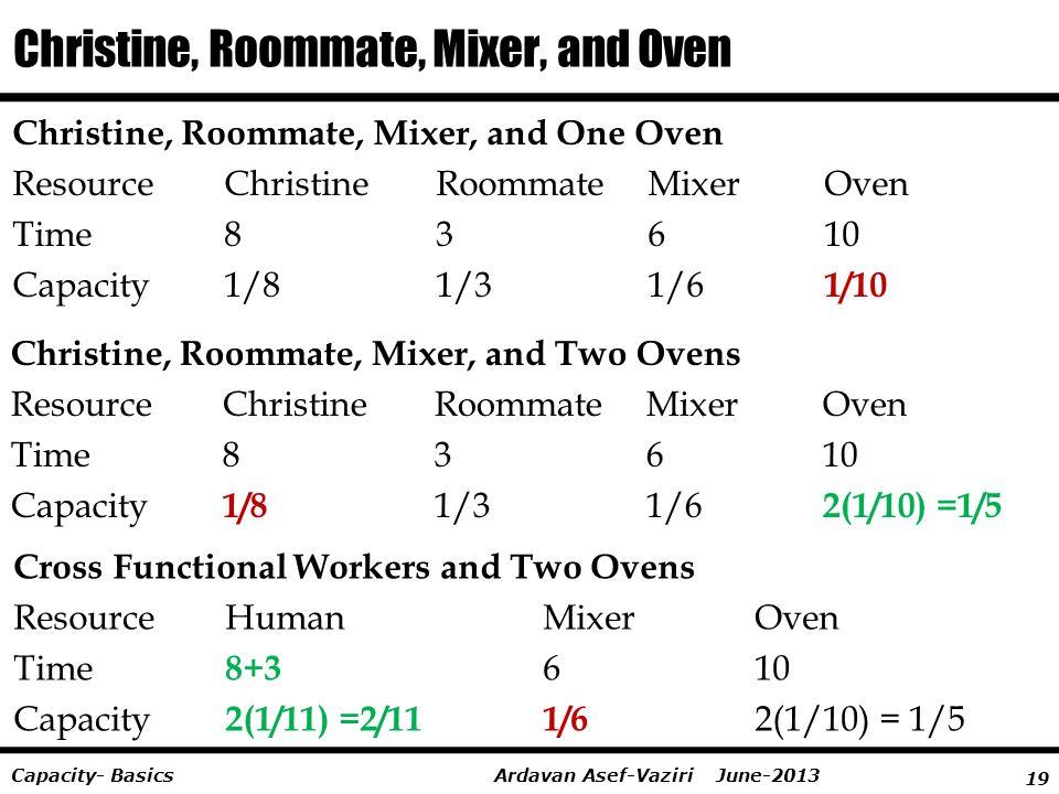 19 Ardavan Asef-Vaziri June-2013Capacity- Basics Christine, Roommate, Mixer, and Oven Christine, Roommate, Mixer, and One Oven ResourceChristine Roomm