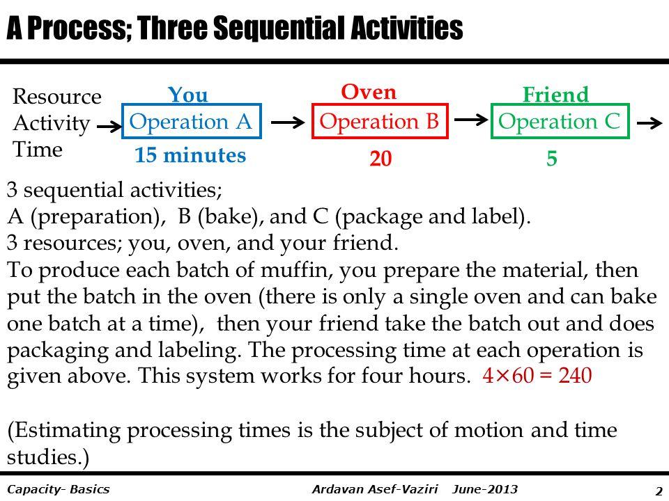 2 Ardavan Asef-Vaziri June-2013Capacity- Basics A Process; Three Sequential Activities You Oven Friend 15 minutes 205 3 sequential activities; A (prep