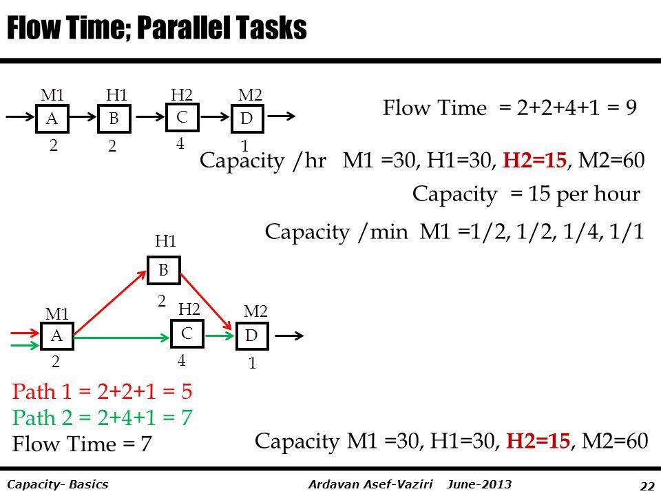 22 Ardavan Asef-Vaziri June-2013Capacity- Basics Flow Time; Parallel Tasks AB C D 2 2 4 1 Flow Time = 2+2+4+1 = 9 A B C D 2 2 4 1 Path 1 = 2+2+1 = 5 P