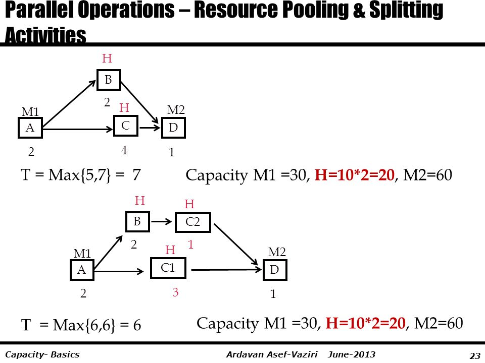23 Ardavan Asef-Vaziri June-2013Capacity- Basics Parallel Operations – Resource Pooling & Splitting Activities A B C D 2 2 4 1 T = Max{5,7} = 7 H H M2