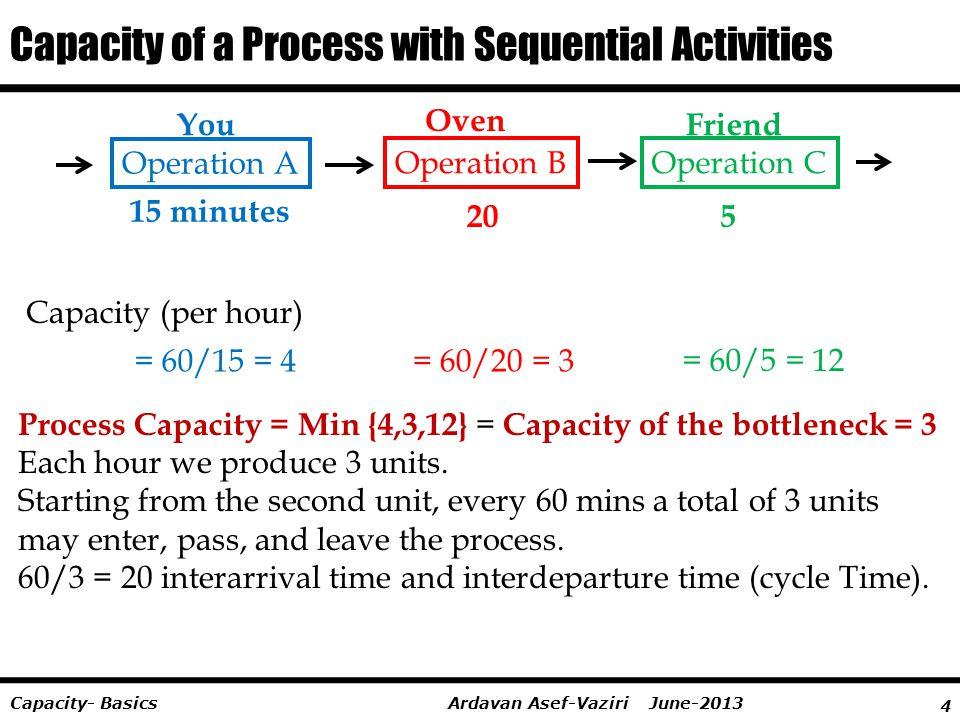 4 Ardavan Asef-Vaziri June-2013Capacity- Basics Capacity of a Process with Sequential Activities Capacity (per hour) = 60/15 = 4= 60/20 = 3 = 60/5 = 1