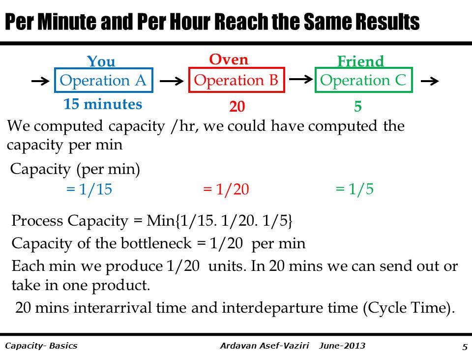 5 Ardavan Asef-Vaziri June-2013Capacity- Basics Per Minute and Per Hour Reach the Same Results We computed capacity /hr, we could have computed the ca