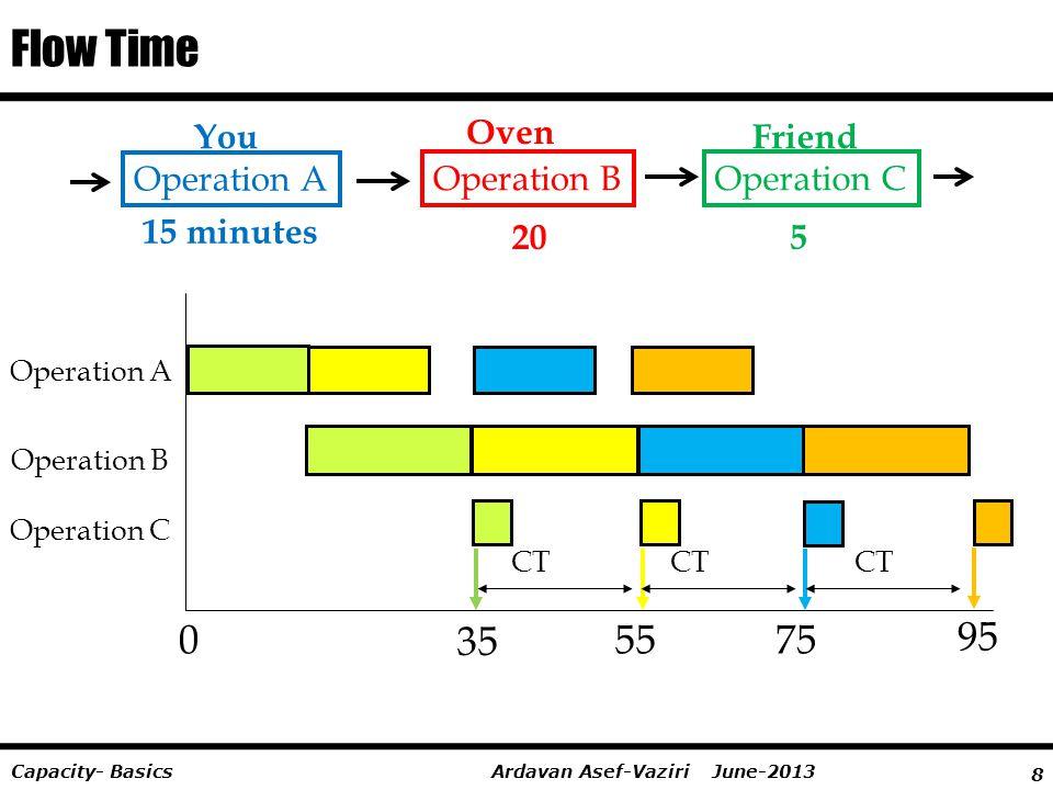8 Ardavan Asef-Vaziri June-2013Capacity- Basics Flow Time You Oven Friend Operation A Operation BOperation C 15 minutes 205 07555 Operation A 95 Opera