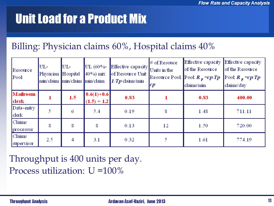 Flow Rate and Capacity Analysis Unit Load for a Product Mix Billing: Physician claims 60%, Hospital claims 40% Throughput AnalysisArdavan Asef-Vaziri,