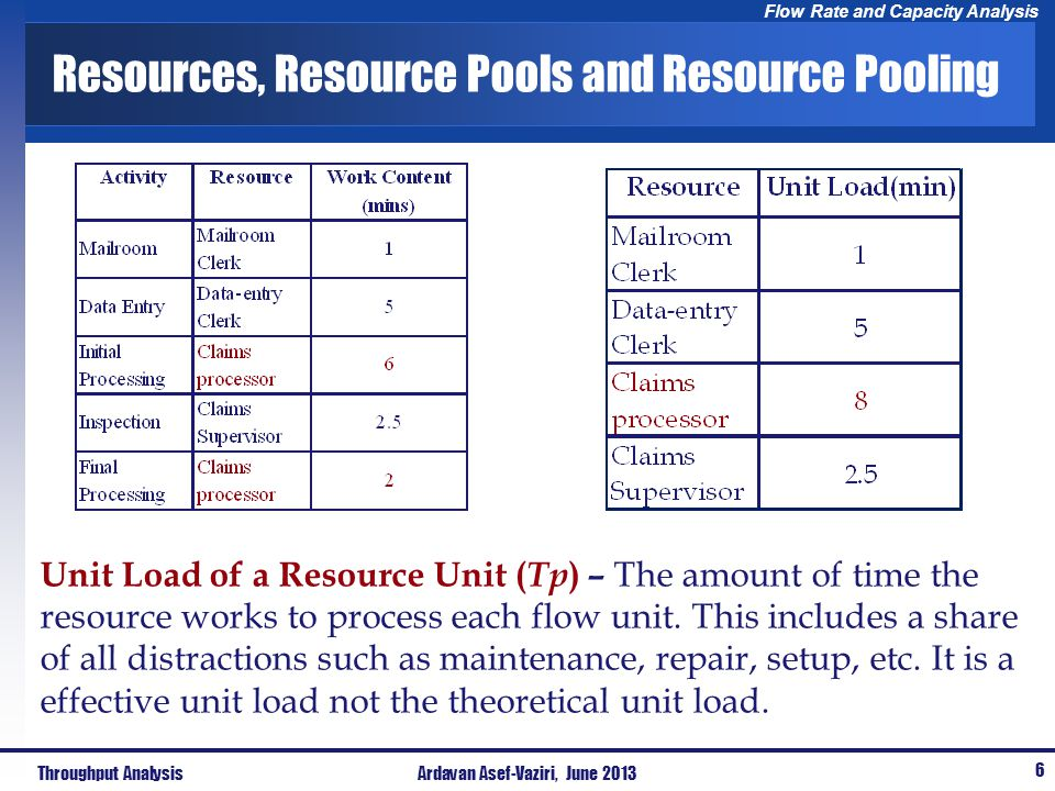 Flow Rate and Capacity Analysis Resources, Resource Pools and Resource Pooling Unit Load of a Resource Unit ( Tp ) – The amount of time the resource w