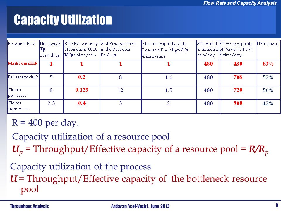Flow Rate and Capacity Analysis Capacity Utilization Capacity utilization of a resource pool U p = Throughput/Effective capacity of a resource pool =