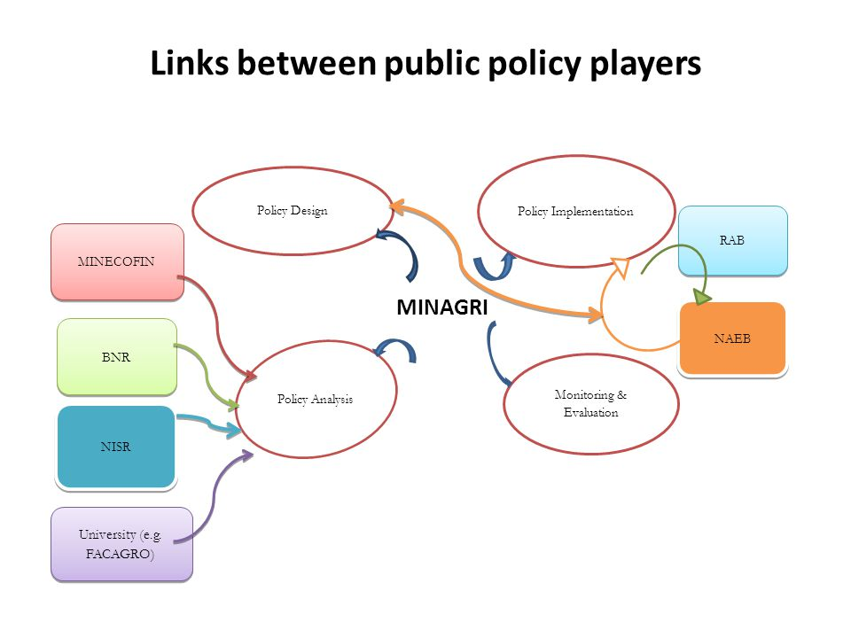 Links between public policy players Policy Design Policy Analysis Monitoring & Evaluation Policy Implementation University (e.g.