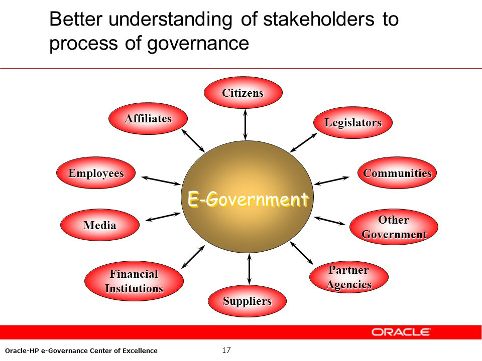 17 Oracle-HP e-Governance Center of Excellence E-Government Citizens Legislators PartnerAgencies Suppliers Affiliates EmployeesCommunities OtherGovern