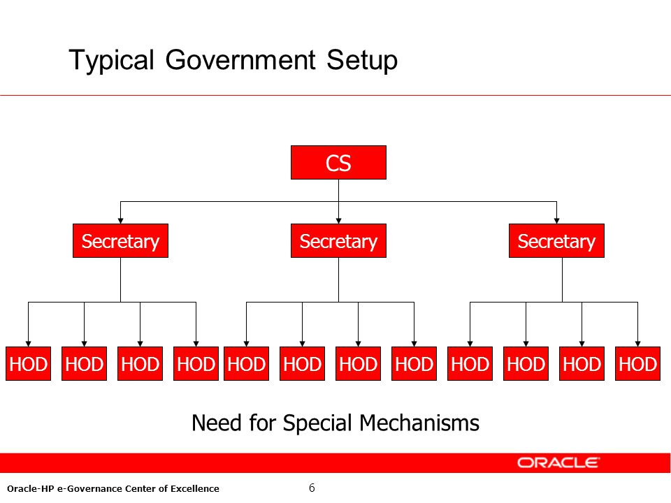 6 Oracle-HP e-Governance Center of Excellence Typical Government Setup CS Secretary HOD Secretary HOD Need for Special Mechanisms