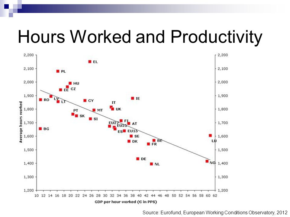 Hours Worked and Productivity Source: Eurofund, European Working Conditions Observatory, 2012
