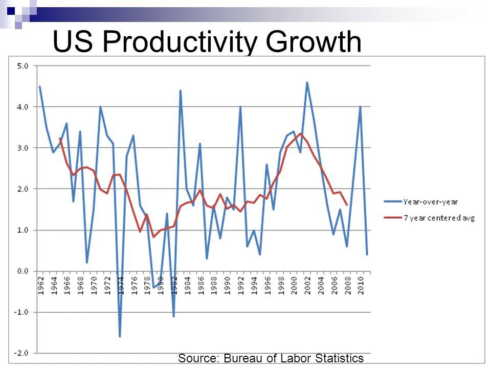 US Productivity Growth Source: Bureau of Labor Statistics