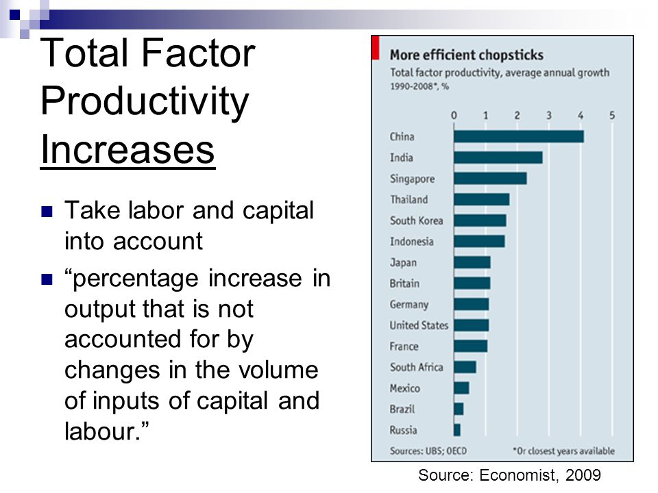 Total Factor Productivity Increases Take labor and capital into account percentage increase in output that is not accounted for by changes in the volu