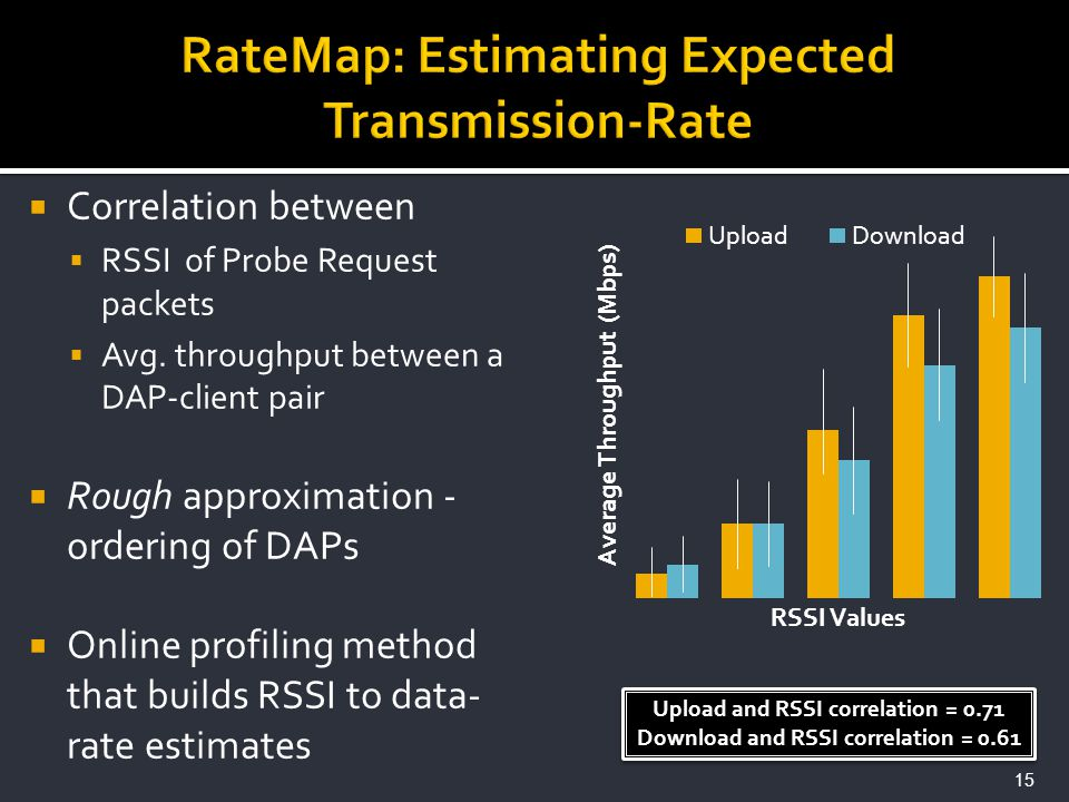 Correlation between RSSI of Probe Request packets Avg. throughput between a DAP-client pair Rough approximation - ordering of DAPs Online profiling me