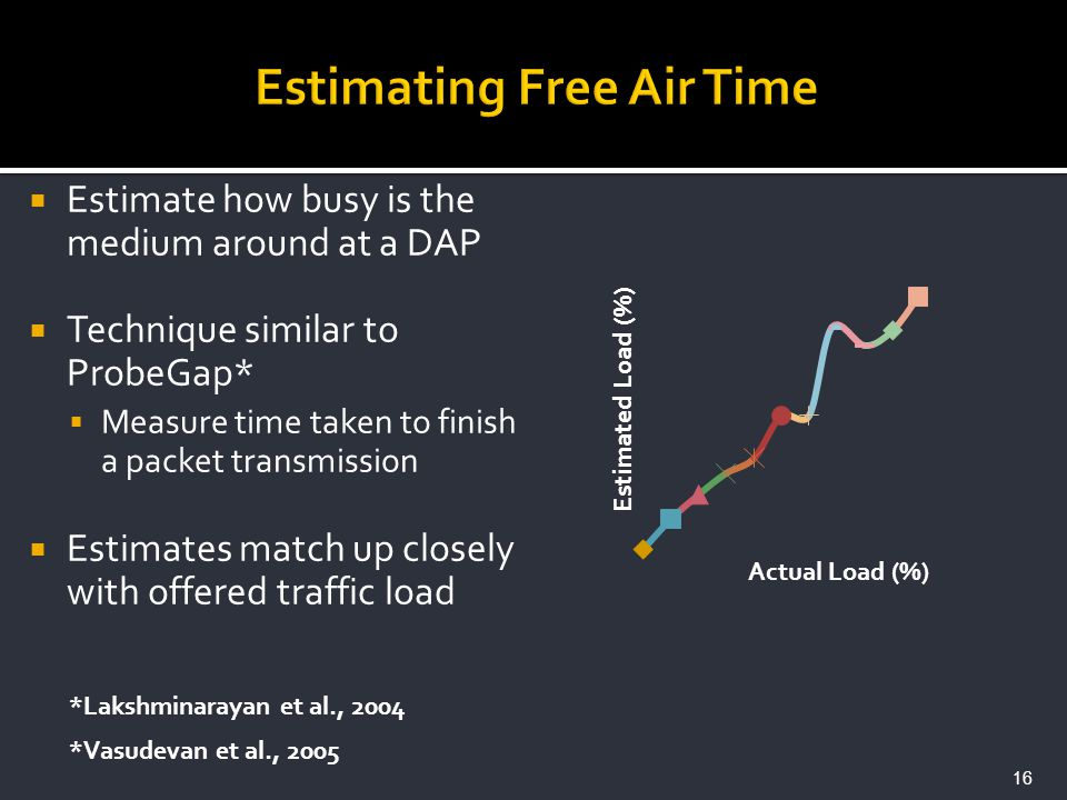 Estimate how busy is the medium around at a DAP Technique similar to ProbeGap* Measure time taken to finish a packet transmission Estimates match up c