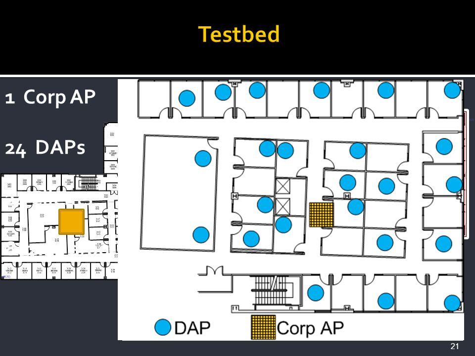 21 1 Corp AP 24 DAPs 24 Clients 802.11 a/bg