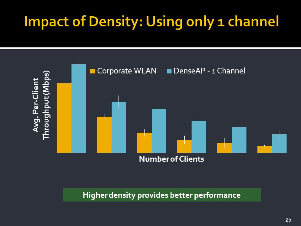 Higher density provides better performance 25