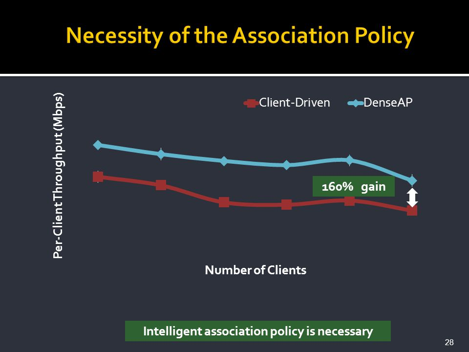 Intelligent association policy is necessary 28 160% gain