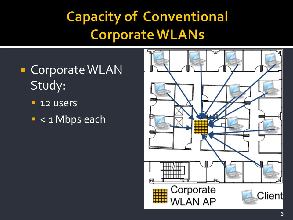 Corporate WLAN Study: 12 users < 1 Mbps each 3